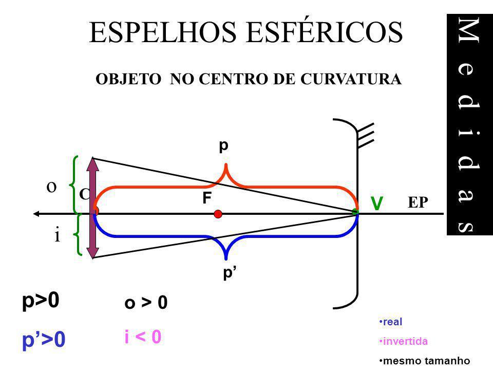 ESPELHOS ESFÉRICOS real invertida mesmo tamanho OBJETO NO CENTRO DE CURVATURA p>0 o > 0 i < 0 EP F C V p p o i Medidas