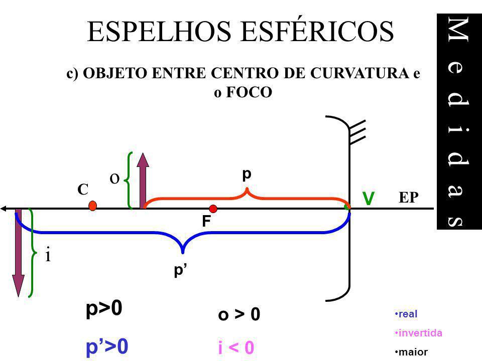 ESPELHOS ESFÉRICOS EP real invertida maior p>0 o > 0 i < 0 c) OBJETO ENTRE CENTRO DE CURVATURA e o FOCO C V p p o i F Medidas