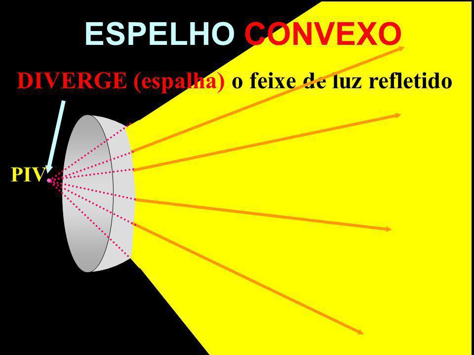 DIVERGE (espalha) o feixe de luz refletido ESPELHO CONVEXO PIV