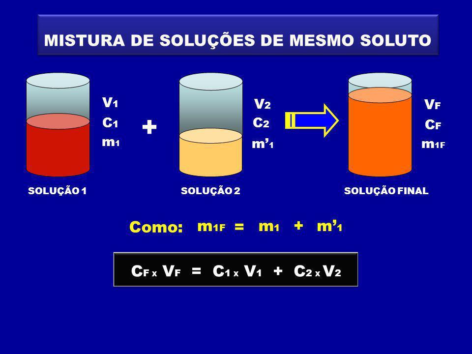 MISTURA DE SOLUÇÕES DE MESMO SOLUTO SOLUÇÃO 1SOLUÇÃO FINAL SOLUÇÃO 2 + C1C1 V1V1 m1m1 C2C2 V2V2 m1m1 CFCF VFVF m 1F = m1m1 m1m1 Como: + C F X V F = C