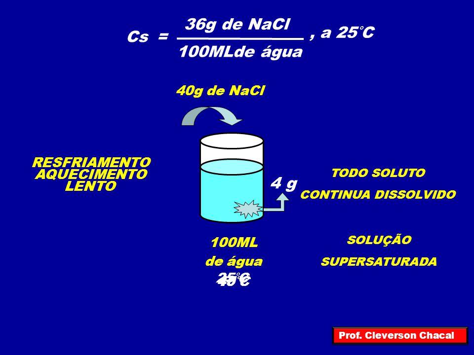 Cs= 36g de NaCl 100MLde água, a 25°C 100ML de água 4 g 40g de NaCl 15°C AQUECIMENTO 40°C RESFRIAMENTO LENTO 25°C TODO SOLUTO CONTINUA DISSOLVIDO SOLUÇ