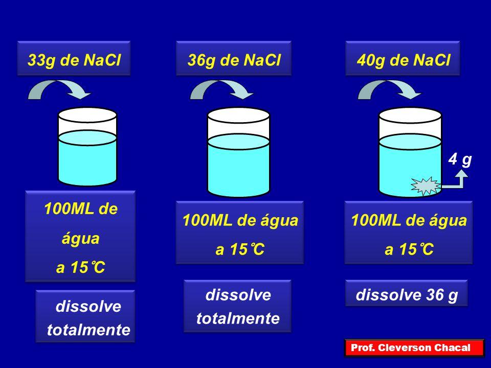100ML de água a 15°C 100ML de água a 15°C 100ML de água a 15°C 33g de NaCl dissolve totalmente dissolve totalmente dissolve 36 g 4 g 36g de NaCl40g de