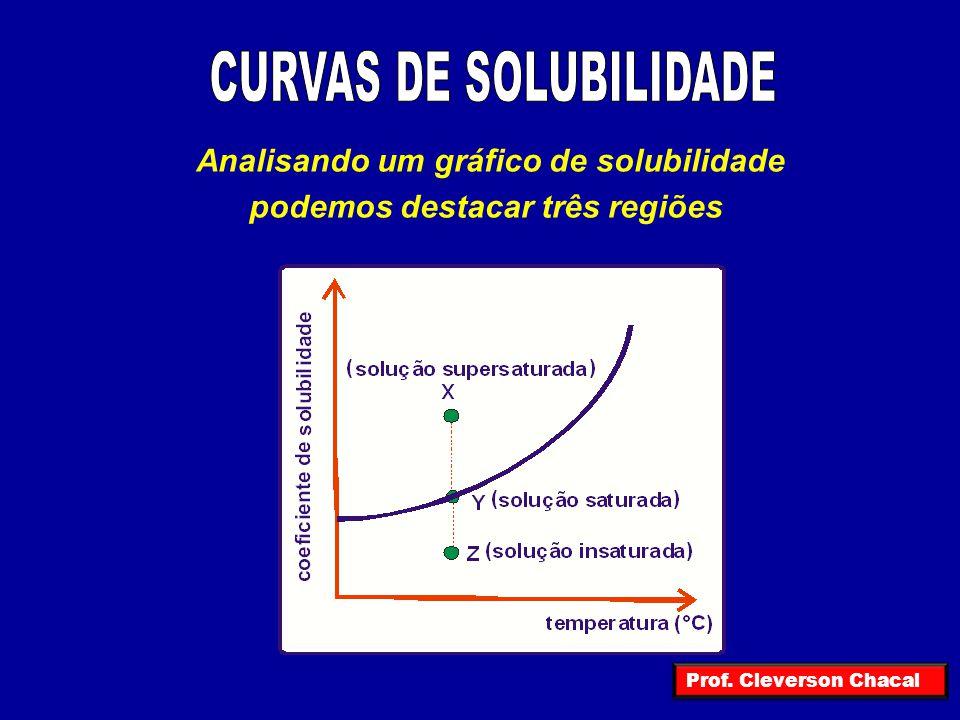 Analisando um gráfico de solubilidade podemos destacar três regiões Prof. Cleverson Chacal