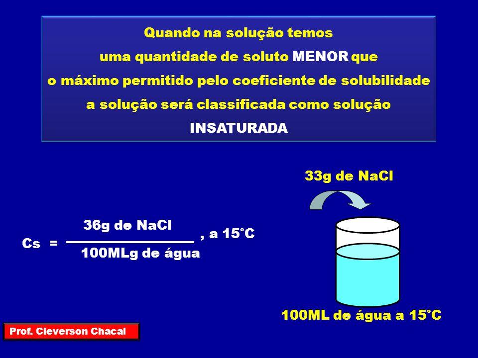 Quando na solução temos uma quantidade de soluto IGUAL ao máximo permitido pelo coeficiente de solubilidade a solução será classificada como solução SATURADA Cs = 36g de NaCl 100ML de água, a 25°C 100ML de água a 25°C 36g de NaCl Prof.