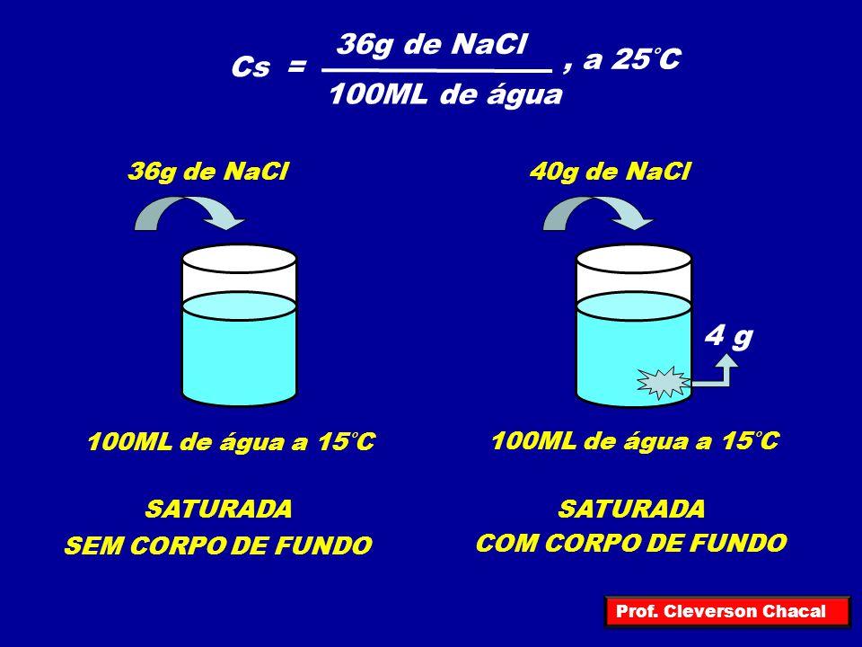 Cs= 36g de NaCl 100ML de água, a 25°C 100ML de água a 15°C 36g de NaCl 100ML de água a 15°C 4 g 40g de NaCl SATURADA SEM CORPO DE FUNDO COM CORPO DE F