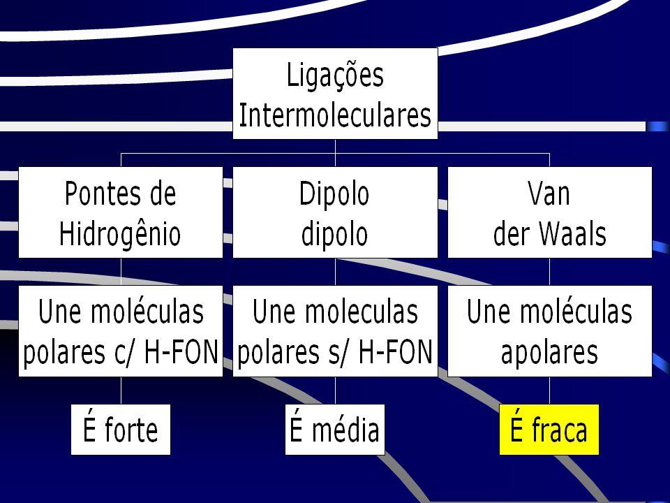 Alterações de estados físicos são causadas pela quebra das F.I. Gás Líq Sól