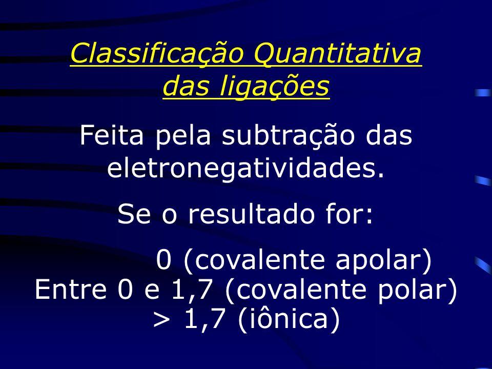 Classificação Qualitativa das ligações Ligação de átomos = s apolar Ligação de átomos s polar Ligação de átomos = s apolar Ligação de átomos s polar Obs : alguns átomos têm eletronegatividades =s (N/Cl,I/S/C) formando entre eles lig.