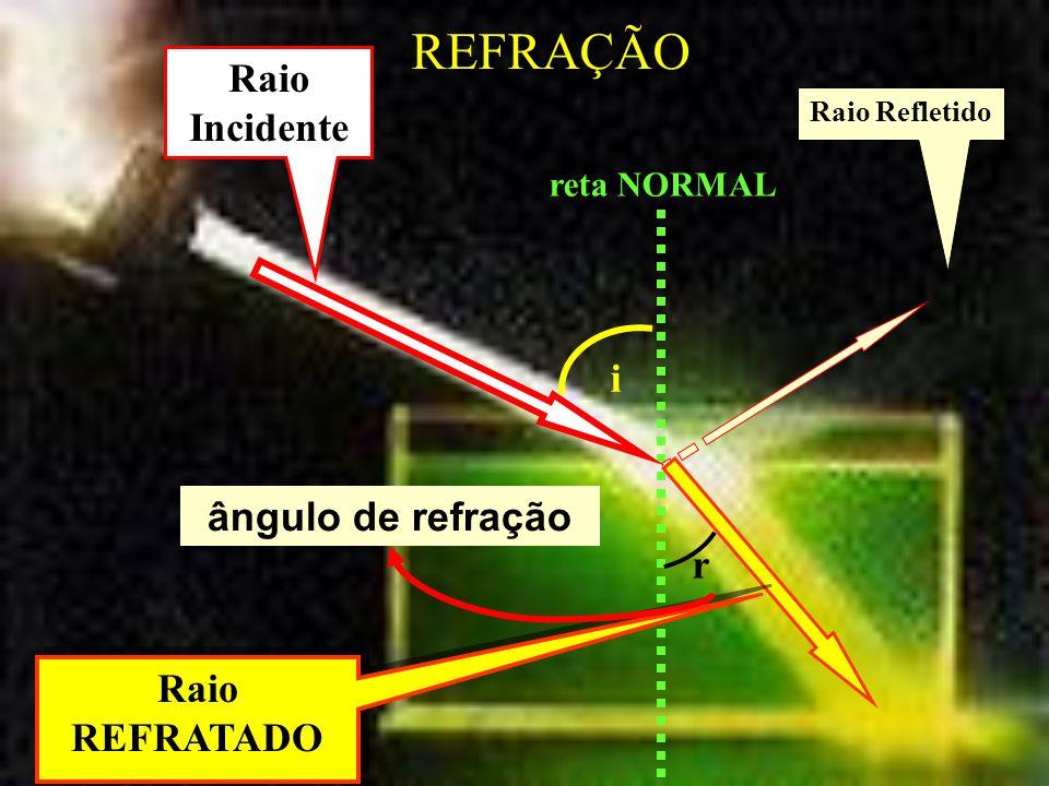 reta NORMAL Raio Incidente Raio Refletido Raio REFRATADO i r ângulo de refração