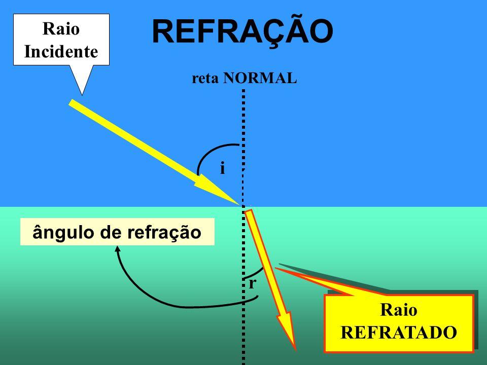 Raio REFRATADO r ângulo de refração REFRAÇÃO reta NORMAL Raio Incidente Raio Refletido i