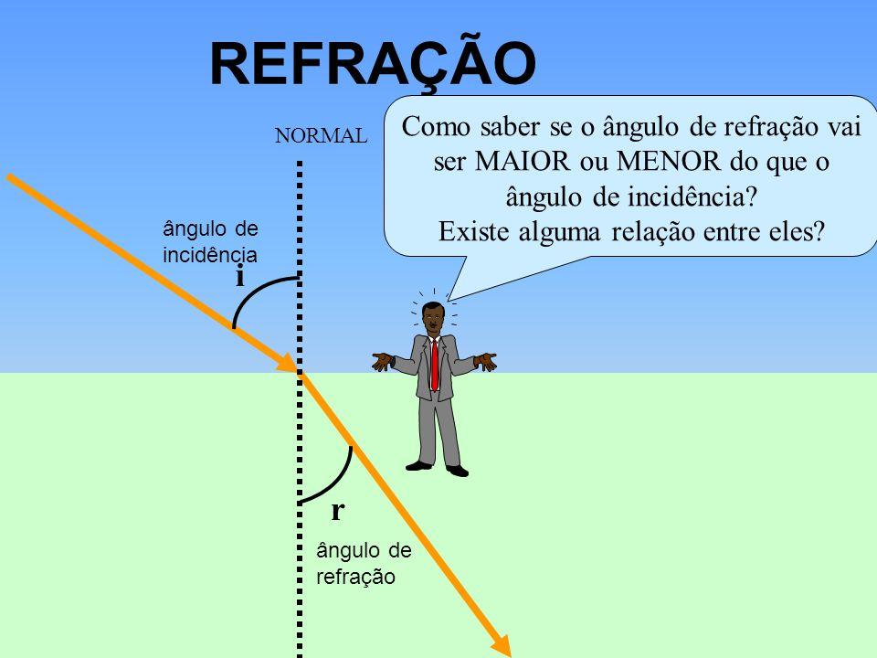 REFRAÇÃO i r ângulo de incidência ângulo de refração NORMAL Como saber se o ângulo de refração vai ser MAIOR ou MENOR do que o ângulo de incidência? E