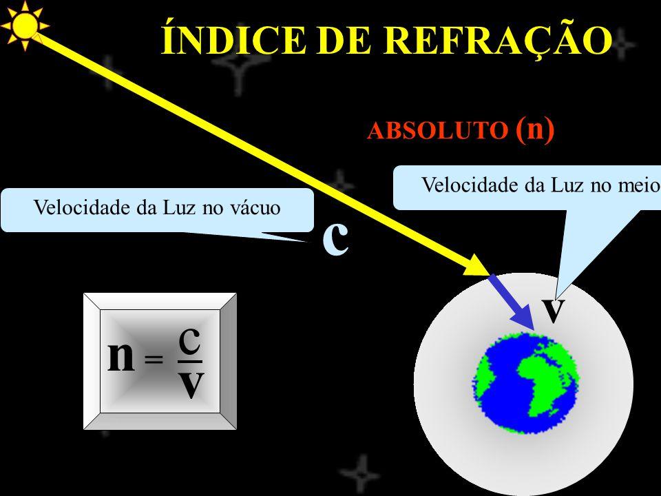 ÍNDICE DE REFRAÇÃO ABSOLUTO (n) n = c v v c Velocidade da Luz no vácuo Velocidade da Luz no meio