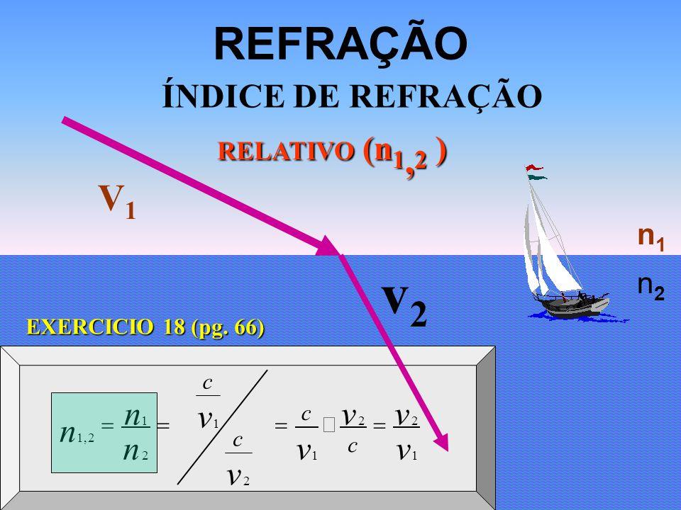 v2v2 REFRAÇÃO ÍNDICE DE REFRAÇÃO RELATIVO (n 1, 2 ) V1V1 n1n1 n2n2 v v 1 2 v v c c 2 1 v v c c 2 1 n n 2 1 n 2,1 EXERCICIO 18 (pg. 66)