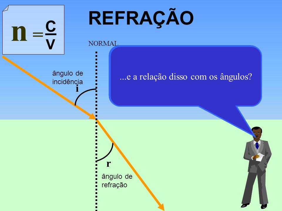 REFRAÇÃO i r ângulo de incidência ângulo de refração NORMAL -...então, o índice de refração é uma espécie de coeficiente de atrito luminoso do meio. Q