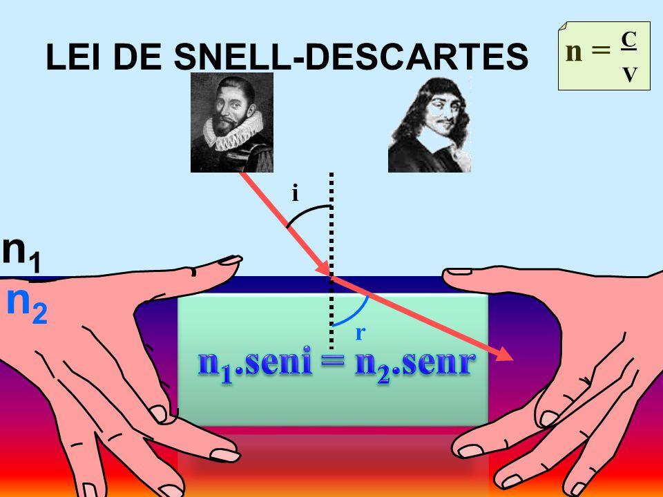 LEI DE SNELL-DESCARTES n1n1 n = C V n2n2 i r