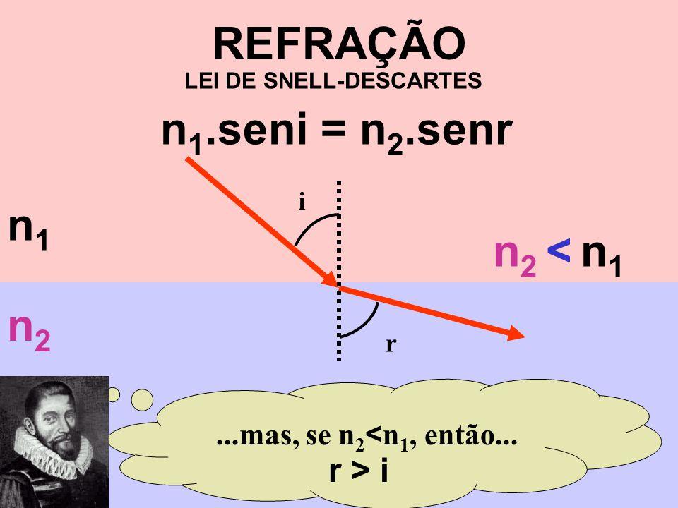 REFRAÇÃO...mas, se n 2 < n 1, então... r > i LEI DE SNELL-DESCARTES n 1.seni = n 2.senr n1n1 n2n2 i r n 2 < n 1