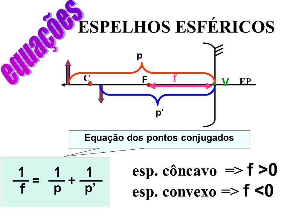 ESPELHOS ESFÉRICOS =+ 1 f 1 p 1 p EP F C V p p f esp. côncavo => f >0 esp. convexo => f <0 Equação dos pontos conjugados