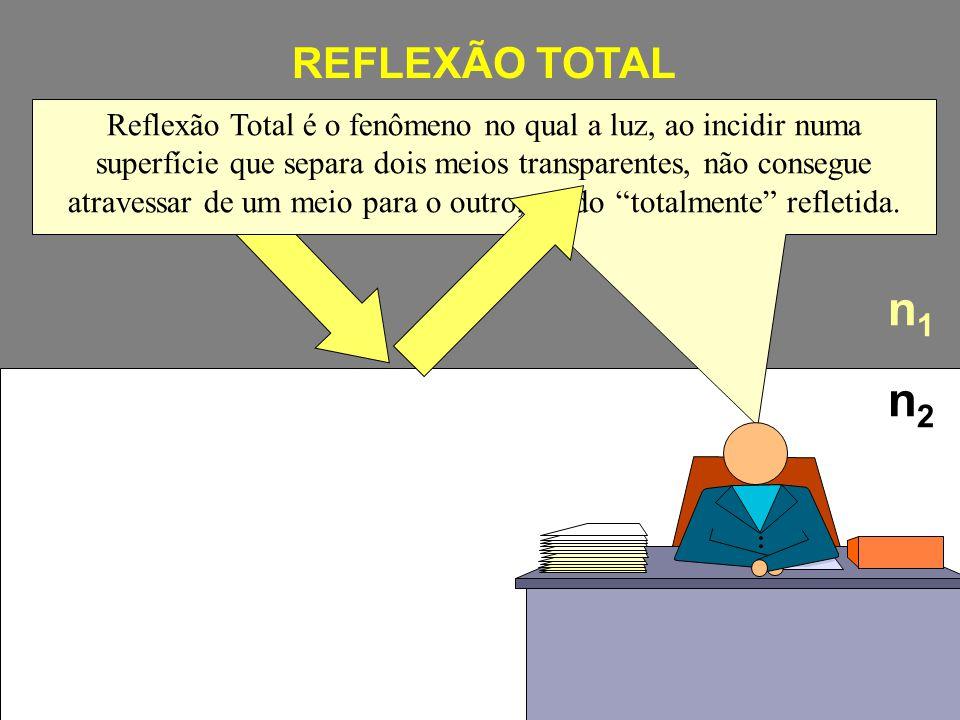 REFLEXÃO TOTAL n1n1 n2n2 Reflexão Total é o fenômeno no qual a luz, ao incidir numa superfície que separa dois meios transparentes, não consegue atrav