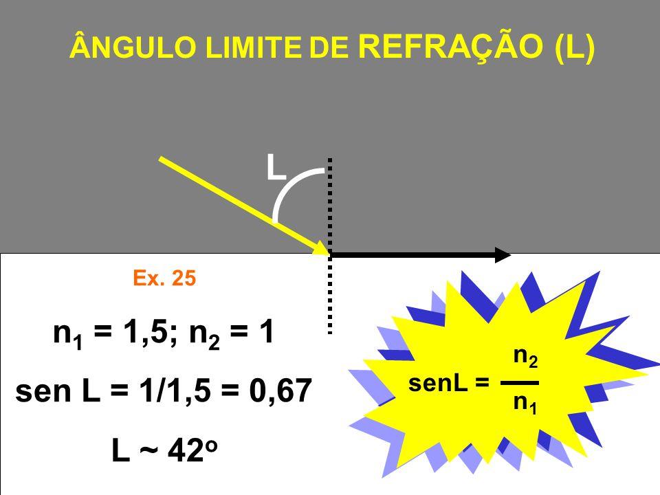 L senL = n2n1n2n1 ÂNGULO LIMITE DE REFRAÇÃO (L) Ex. 25 n 1 = 1,5; n 2 = 1 sen L = 1/1,5 = 0,67 L ~ 42 o