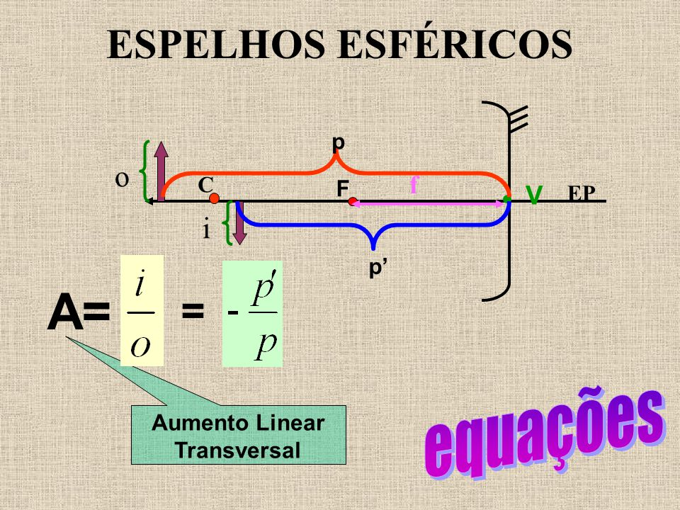 EXERCÍCIO 19 30 O 60 O n ar = 1 r 60 O Ângulo de incidência Ângulo de reflexão (igual ao ângulo de incidência)