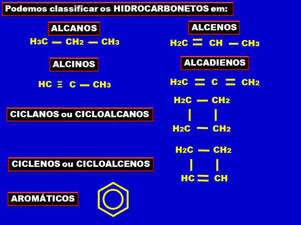 ALCANOS ALCENOS ALCINOS ALCADIENOS CICLANOS ou CICLOALCANOS CICLENOS ou CICLOALCENOS ALIFÁTICA CADEIA ABERTA ALIFÁTICA CADEIA ABERTA CICLO CADEIA FECHADA CICLO CADEIA FECHADA AN EN IN Ligação entre carbonos Ligação entre carbonos simples tripla dupla Prof.