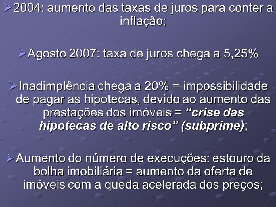 2004: aumento das taxas de juros para conter a inflação; 2004: aumento das taxas de juros para conter a inflação; Agosto 2007: taxa de juros chega a 5,25% Agosto 2007: taxa de juros chega a 5,25% Inadimplência chega a 20% = impossibilidade de pagar as hipotecas, devido ao aumento das prestações dos imóveis = crise das hipotecas de alto risco (subprime); Inadimplência chega a 20% = impossibilidade de pagar as hipotecas, devido ao aumento das prestações dos imóveis = crise das hipotecas de alto risco (subprime); Aumento do número de execuções: estouro da bolha imobiliária = aumento da oferta de imóveis com a queda acelerada dos preços; Aumento do número de execuções: estouro da bolha imobiliária = aumento da oferta de imóveis com a queda acelerada dos preços;
