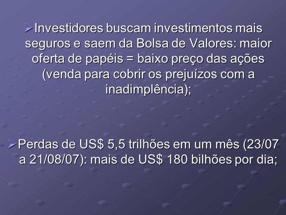 Investidores buscam investimentos mais seguros e saem da Bolsa de Valores: maior oferta de papéis = baixo preço das ações (venda para cobrir os prejuízos com a inadimplência); Investidores buscam investimentos mais seguros e saem da Bolsa de Valores: maior oferta de papéis = baixo preço das ações (venda para cobrir os prejuízos com a inadimplência); Perdas de US$ 5,5 trilhões em um mês (23/07 a 21/08/07): mais de US$ 180 bilhões por dia; Perdas de US$ 5,5 trilhões em um mês (23/07 a 21/08/07): mais de US$ 180 bilhões por dia;