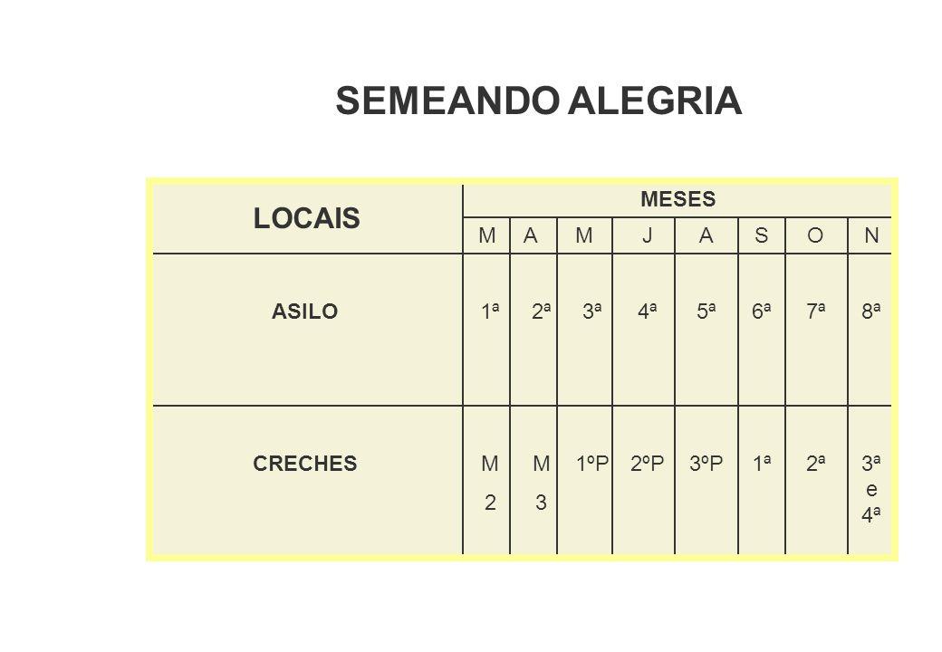 SEMEANDO ALEGRIA MESES M AMJSAON ASILO1ª 2ª 3ª4ª6ª5ª7ª8ª LOCAIS CRECHESM2M2 M3 M3 1ºP2ºP1ª3ºP2ª3ª e 4ª