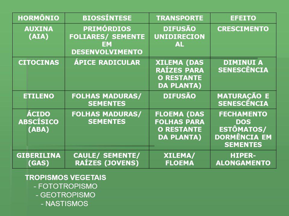 HORMÔNIOBIOSSÍNTESETRANSPORTEEFEITO AUXINA (AIA) PRIMÓRDIOS FOLIARES/ SEMENTE EM DESENVOLVIMENTO DIFUSÃO UNIDIRECION AL CRESCIMENTO CITOCINASÁPICE RADICULARXILEMA (DAS RAÍZES PARA O RESTANTE DA PLANTA) DIMINUI A SENESCÊNCIA ETILENOFOLHAS MADURAS/ SEMENTES DIFUSÃOMATURAÇÃO E SENESCÊNCIA ÁCIDO ABSCÍSICO (ABA) FOLHAS MADURAS/ SEMENTES FLOEMA (DAS FOLHAS PARA O RESTANTE DA PLANTA) FECHAMENTO DOS ESTÔMATOS/ DORMÊNCIA EM SEMENTES GIBERILINA (GAS) CAULE/ SEMENTE/ RAÍZES (JOVENS) XILEMA/ FLOEMA HIPER- ALONGAMENTO TROPISMOS VEGETAIS - FOTOTROPISMO - GEOTROPISMO - NASTISMOS