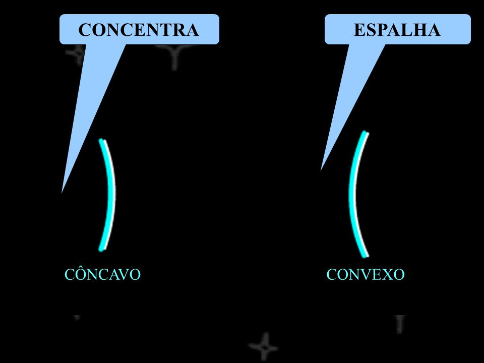 ESPELHOS CÔNCAVOS CONSTRUÇÃO DE IMAGENS EP V F C p DISTÂNCIA DO OBJETO AO ESPELHO p DISTÂNCIA DA IMAGEM AO ESPELHO o ALTURA (TAMANHO) DO OBJETO i ALTURA (TAMANHO) DA IMAGEM