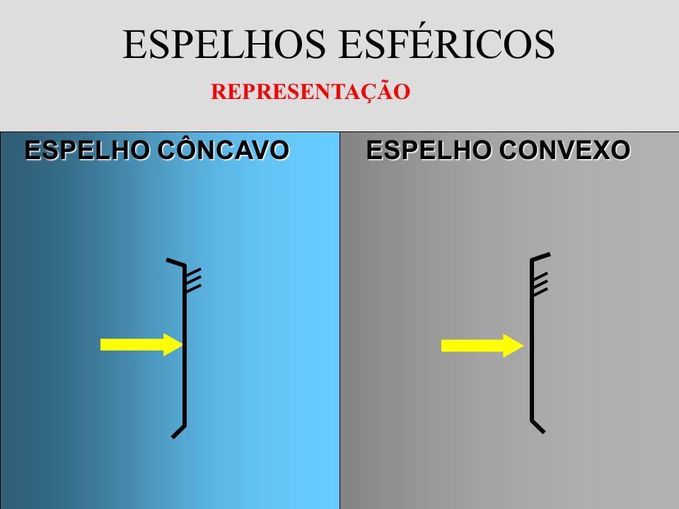 ESPELHOS ESFÉRICOS =+ 1 f 1 p 1 p - p == A i op esp.