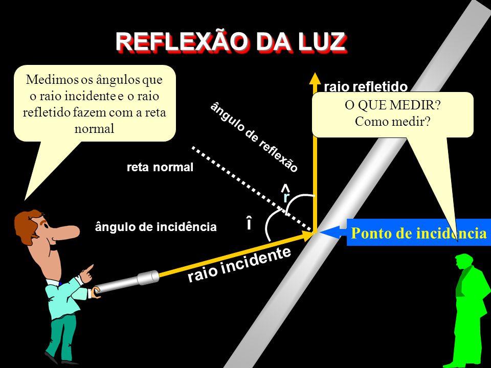 REFLEXÃO DA LUZ raio incidente raio refletido reta normal î r ângulo de incidência ângulo de reflexão Ponto de incidência A partir do ponto de incidên