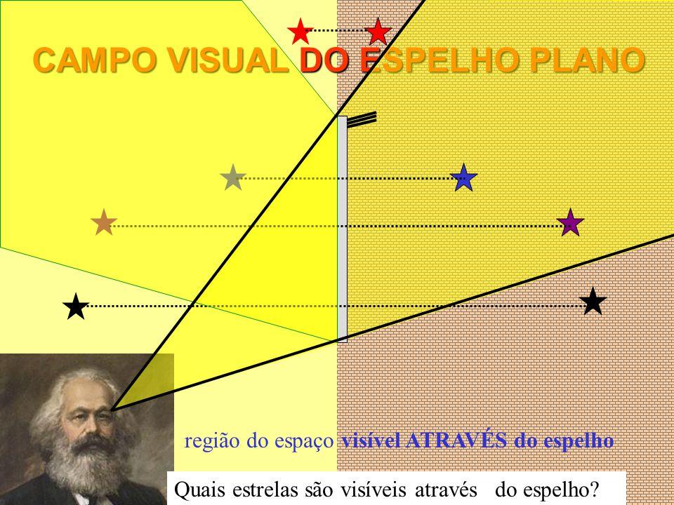 CAMPO VISUAL DO ESPELHO PLANO Quais estrelas são visíveis através do espelho? região do espaço visível ATRAVÉS do espelho