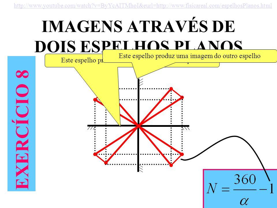 IMAGENS ATRAVÉS DE DOIS ESPELHOS PLANOS EXERCÍCIO 8 http://www.youtube.com/watch?v=ByYcAITMhoI&eurl=http://www.fisicareal.com/espelhosPlanos.html Este