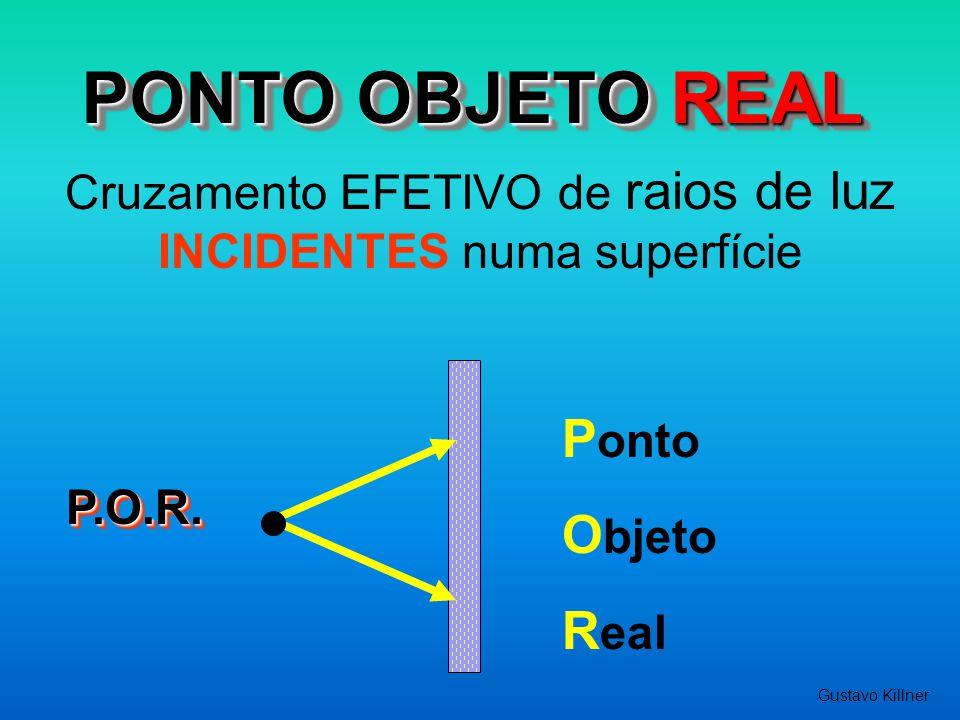 PONTO OBJETO VIRTUAL Cruzamento de prolongamentos dos raios de luz INCIDENTES numa superfície P.O.V.P.O.V.
