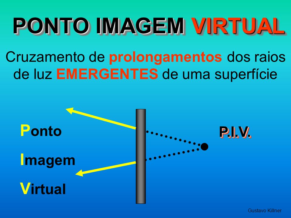 PONTO IMAGEM VIRTUAL Cruzamento de prolongamentos dos raios de luz EMERGENTES de uma superfície P.I.V.P.I.V. P onto I magem V irtual Gustavo Killner