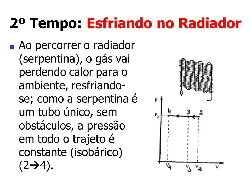 Esfriando no Radiador 2º Tempo: Esfriando no Radiador Ao percorrer o radiador (serpentina), o gás vai perdendo calor para o ambiente, resfriando- se;