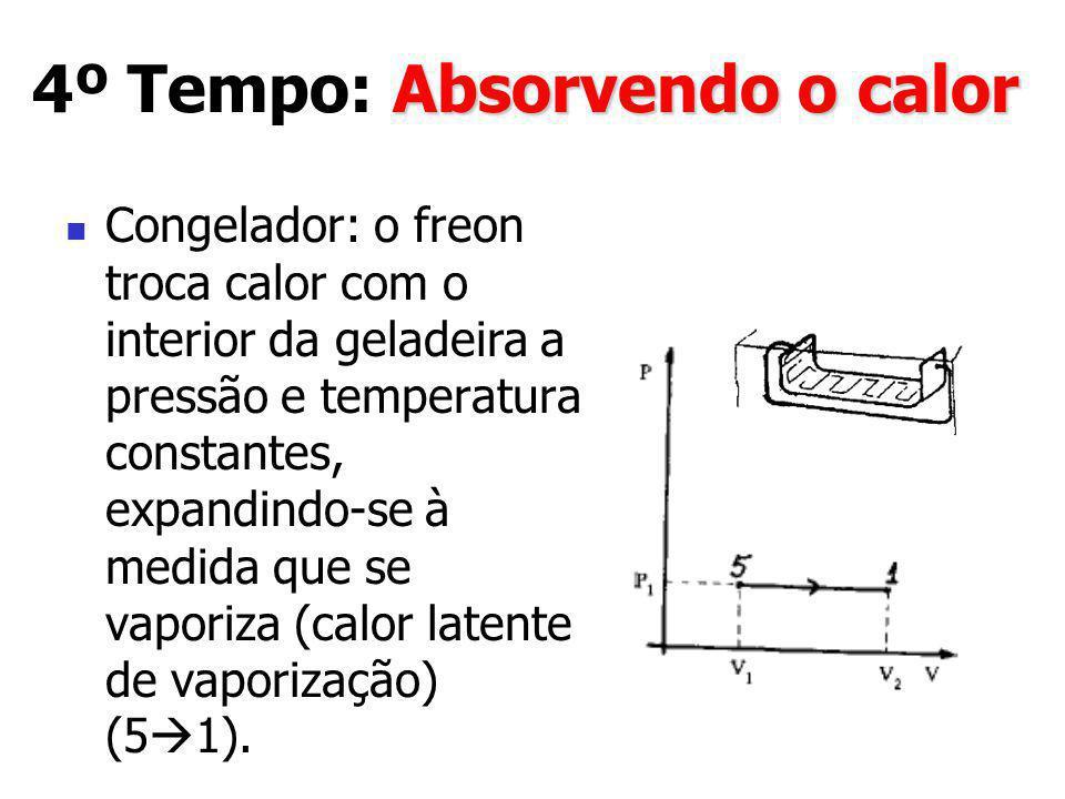 Absorvendo o calor 4º Tempo: Absorvendo o calor Congelador: o freon troca calor com o interior da geladeira a pressão e temperatura constantes, expand