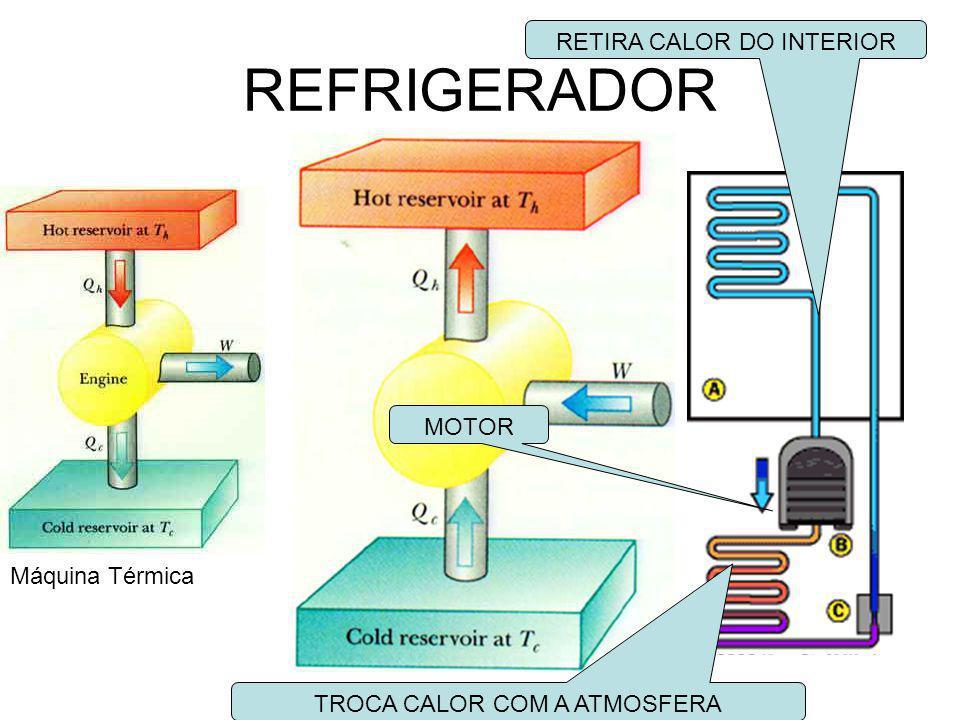 REFRIGERADOR Máquina Térmica MOTOR RETIRA CALOR DO INTERIOR TROCA CALOR COM A ATMOSFERA