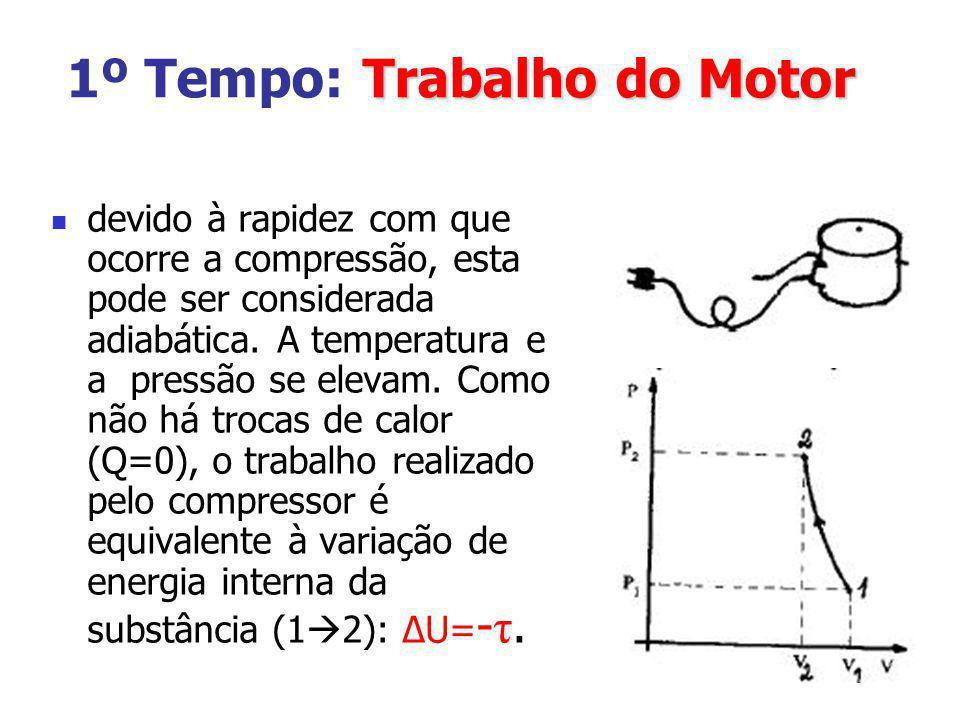 Trabalho do Motor 1º Tempo: Trabalho do Motor devido à rapidez com que ocorre a compressão, esta pode ser considerada adiabática. A temperatura e a pr