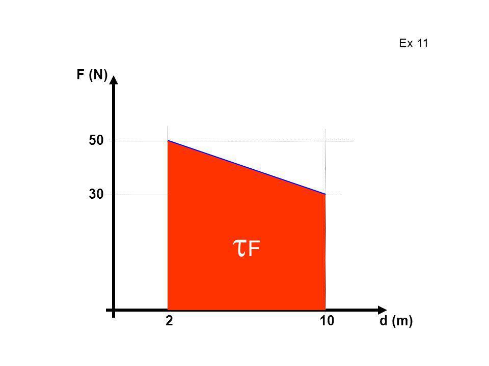 F (N) 50 30 210d (m) F Ex 11