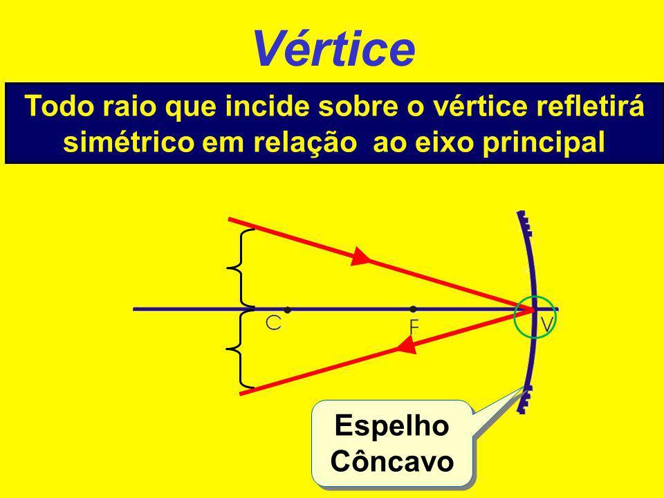 Centro de Curvatura Todo raio que incide na direção do centro de curvatura reflete sobre si mesmo Espelho Convexo