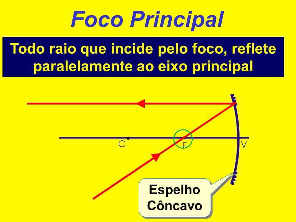 Foco Principal Todo raio que incide paralelamente ao eixo principal, reflete na direção do foco Espelho Convexo