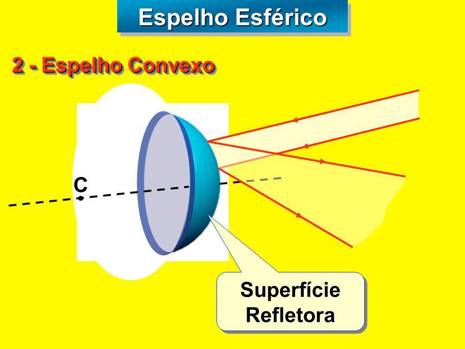 Vértice Todo raio que incide sobre o vértice refletirá simétrico em relação ao eixo principal Espelho Côncavo