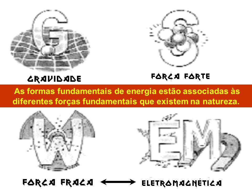 As formas fundamentais de energia estão associadas às diferentes forças fundamentais que existem na natureza.