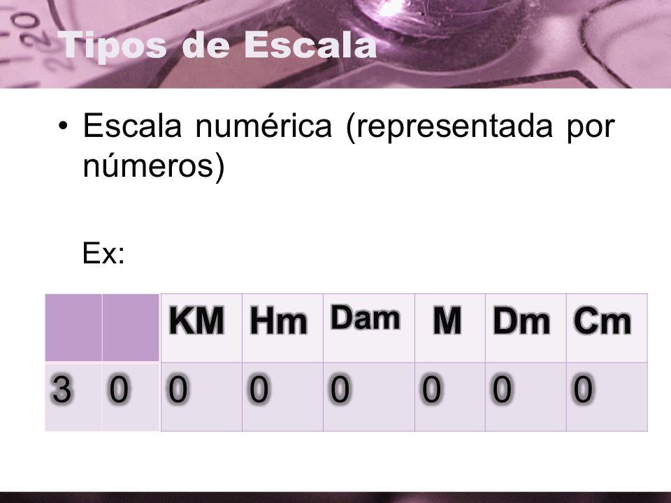 Escala numérica (representada por números) Ex: Tipos de Escala