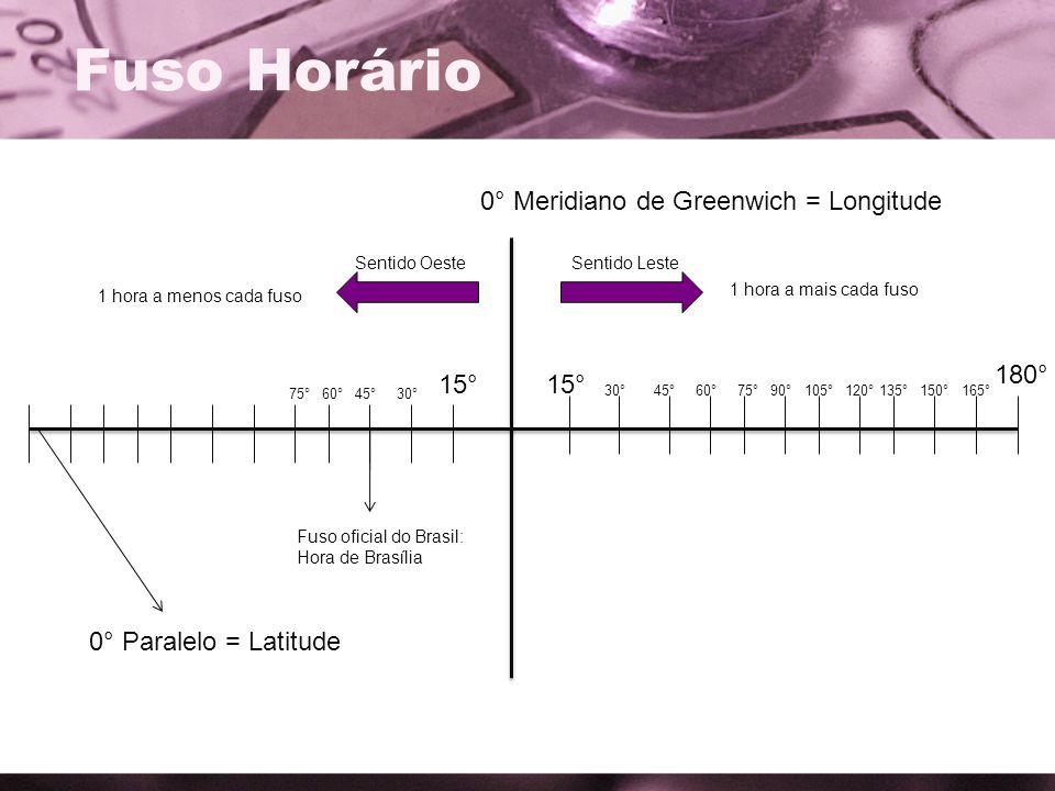 Fuso Horário 0° Meridiano de Greenwich = Longitude 0° Paralelo = Latitude 15° 30°45°60°75°90°105° 180° 120°135°150°165° 15° 30°45°60°75° 1 hora a mais