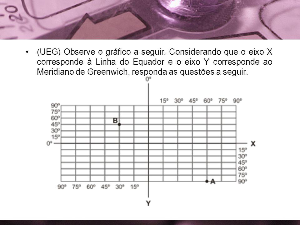 (UEG) Observe o gráfico a seguir. Considerando que o eixo X corresponde à Linha do Equador e o eixo Y corresponde ao Meridiano de Greenwich, responda