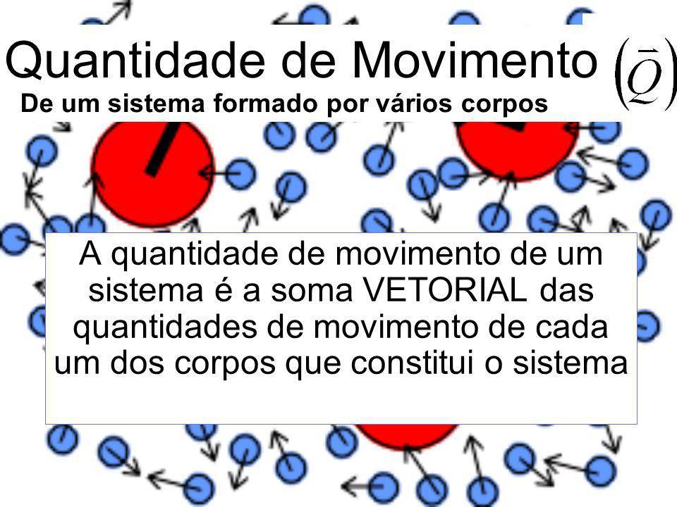 A quantidade de movimento de um sistema é a soma VETORIAL das quantidades de movimento de cada um dos corpos que constitui o sistema De um sistema for
