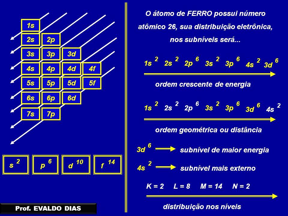 1s 2s2p 3s3p3d 4s4p4d4f 5s5p5d5f 6s6p6d 7s7p sp df 26 1014 O átomo de FERRO possui número atômico 26, sua distribuição eletrônica, nos subníveis será.