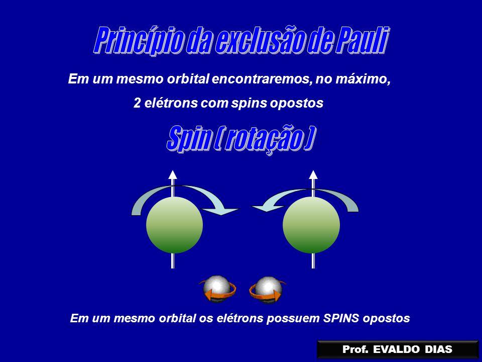 Em um mesmo orbital encontraremos, no máximo, 2 elétrons com spins opostos Em um mesmo orbital os elétrons possuem SPINS opostos Prof. EVALDO DIAS